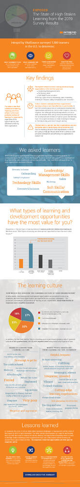 Learning Survey Results Infographic