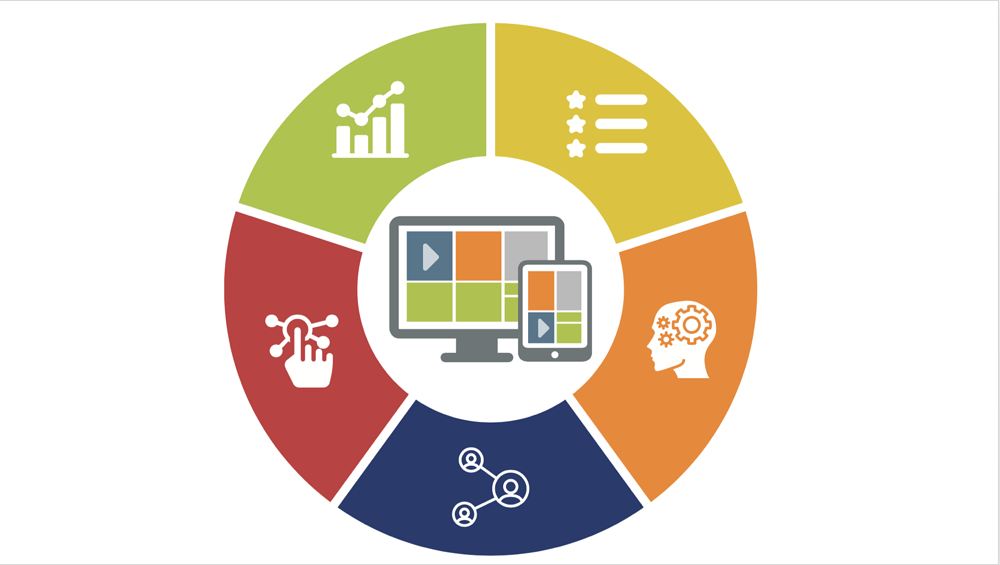 Graphic of what makes a great online learning program